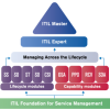 INFORMATION TECHNOLOGY INFRASTRUCTURE LIBRARY  (ITIL®) FOUNDATION